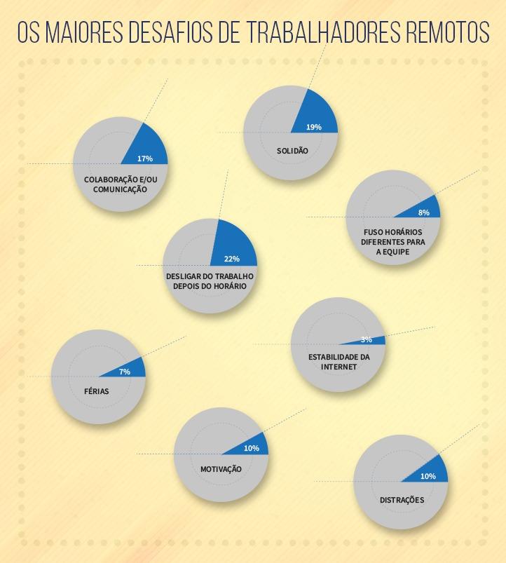 O futuro do home office: gráficos de pizza mostrando os maiores desafios dos trabalhadores remotos