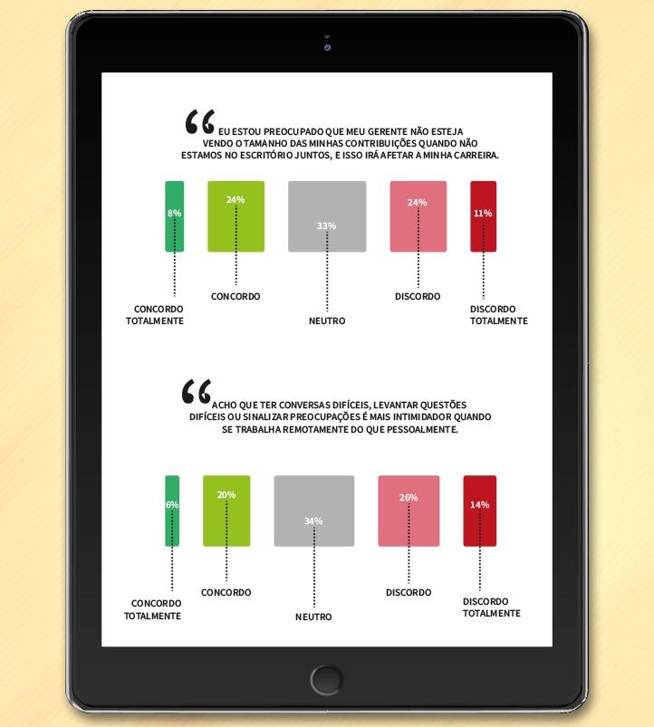 O futuro do home office: gráficos de barra com duas das preocupações mais importantes dos trabalhadores remotos