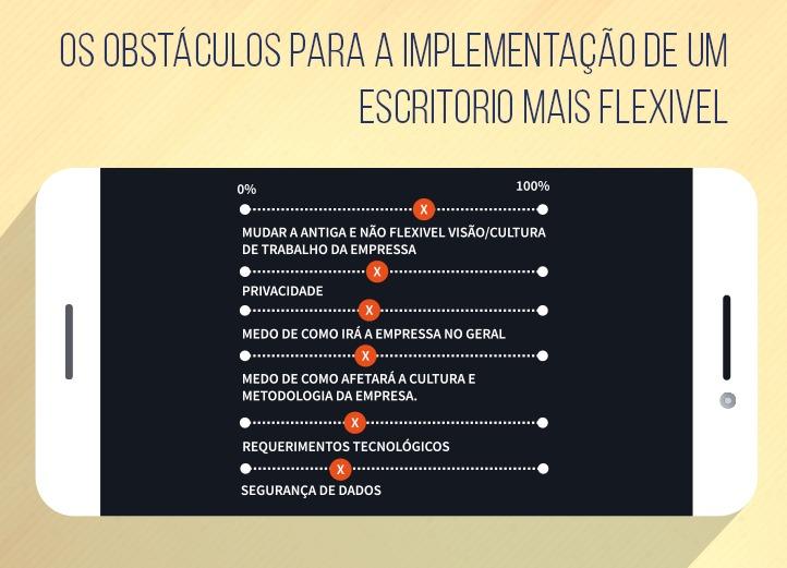 Os seis maiores obstáculos para a implementação de um escritório mais flexível