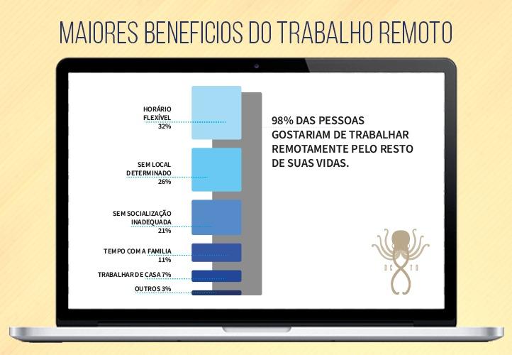 O futuro do home office: gráfico mostrando os seis maiores benefícios do trabalho remoto