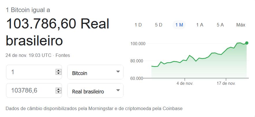 Bitcoin passa de 100 mil reais e atinge alta histórica