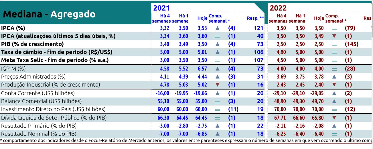 Relatório Focus de 1º de fevereiro de 2021