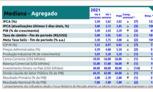 Relatório Focus de 22 de fevereiro de 2021
