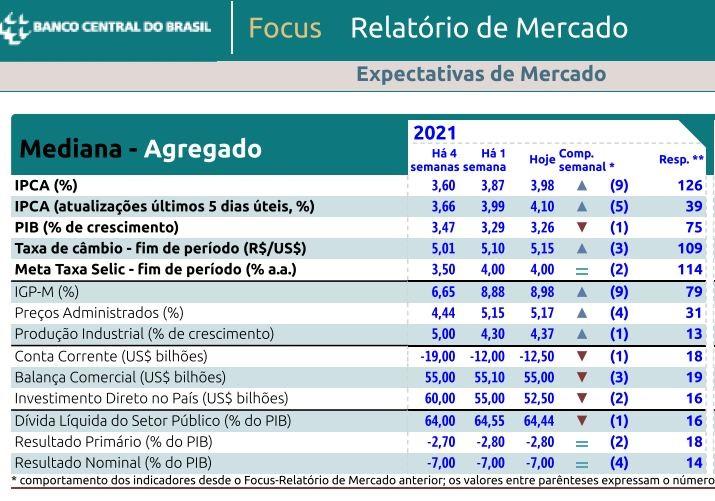 Relatório Focus de 08 de março de 2021