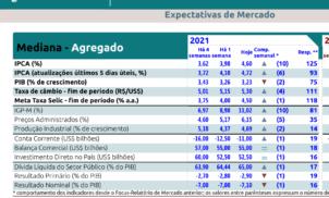 Relatório Focus de 15 de março de 2021