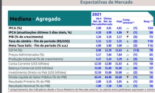 Relatório Focus Bacen de 1o. de abril de 2021