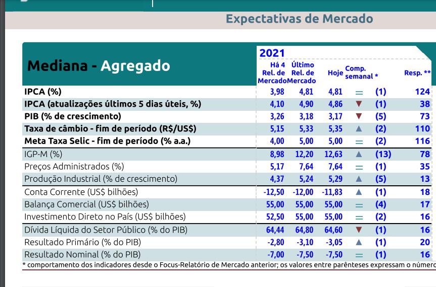 Relatório Focus Bacen de 5 de abril de 2021