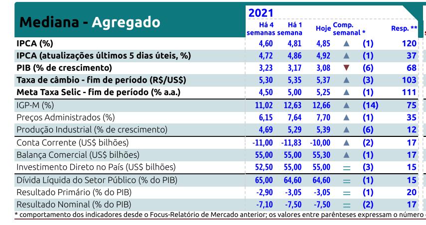 Relatório Focus Bacen de 9 de abril de 2021