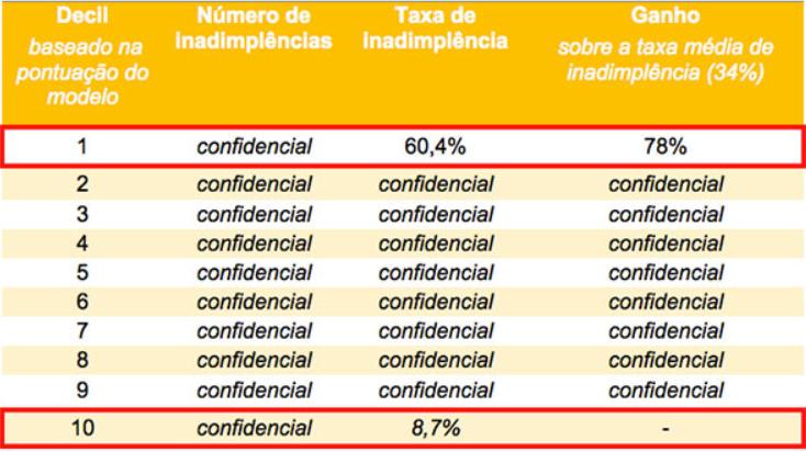 Análise de risco com machine learning no segmento de educação: tabela mostrando a modelagem.