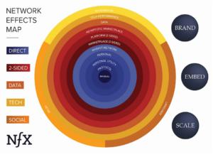 Mapa dos efeitos de rede