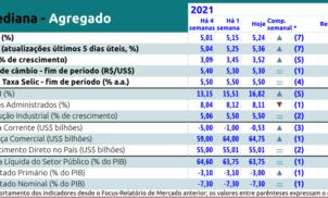 Relatório Focus Bacen de 21 de maio de 2021