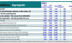 Relatório Focus Bacen de 28 de maio de 2021