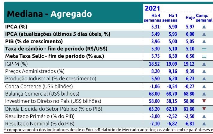 Relatório Focus Bacen de 25 de junho de 2021