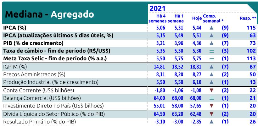 Relatório Focus Bacen de 04 de junho de 2021