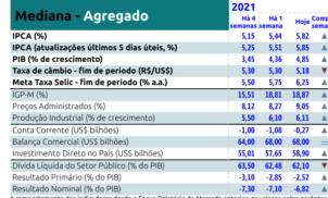Relatório Focus Bacen de 11 de junho de 2021