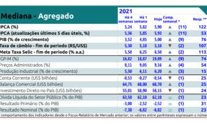 Relatório Focus Bacen de 18 de junho de 2021