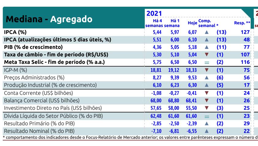 Relatório Focus Bacen de 2 de julho de 2021