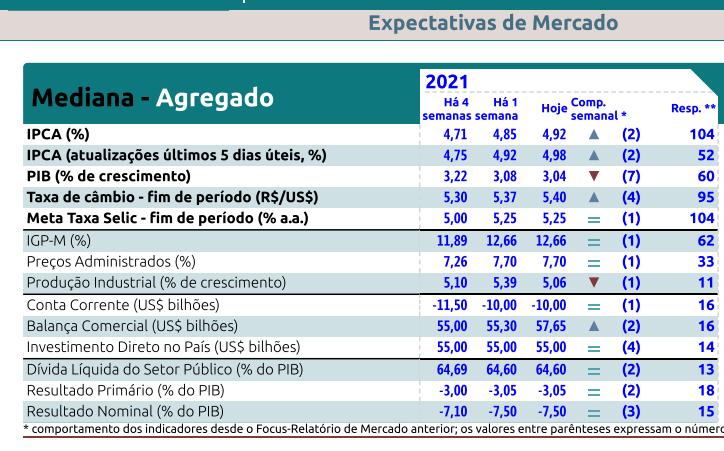Relatório Focus Bacen de 16 de julho de 2021