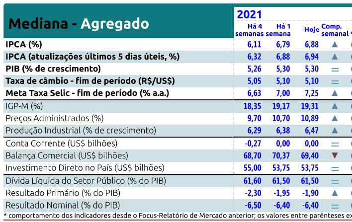 Relatório Focus Bacen de 09 de agosto de 2021