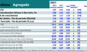 Relatório Focus Bacen recebido em 30 de julho de 2021