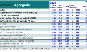 Relatório Focus de 13 de agosto de 2021