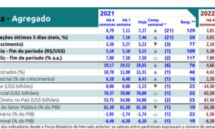 Relatório Focus Bacen de 27 de agosto de 2021