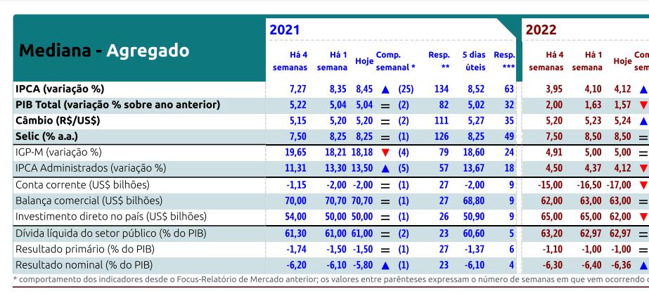 Relatório Focus recebido em 24 de setembro de 2021