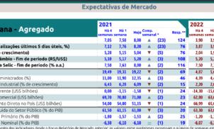 Relatório Focus Bacen recebido em 10 de setembro de 2021
