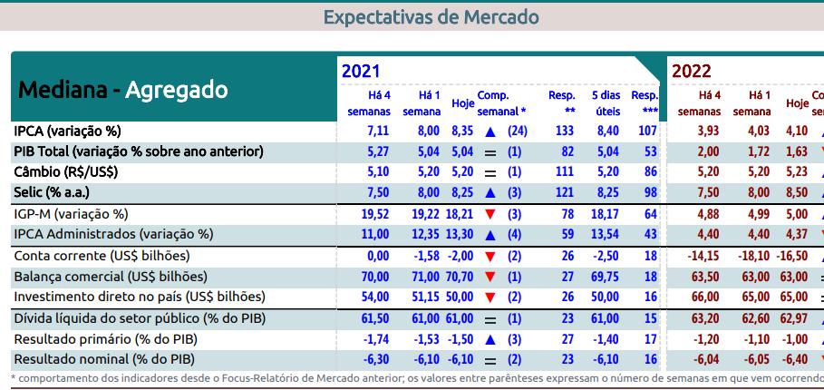 Relatório Focus recebido em 17 de setembro de 2021