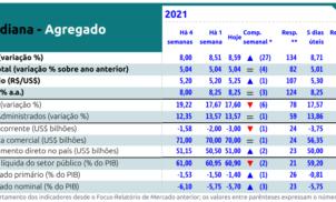 Relatório Focus recebido em 08 de outubro de 2021