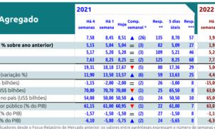 Relatório Focus recebido em 01 de outubro de 2021